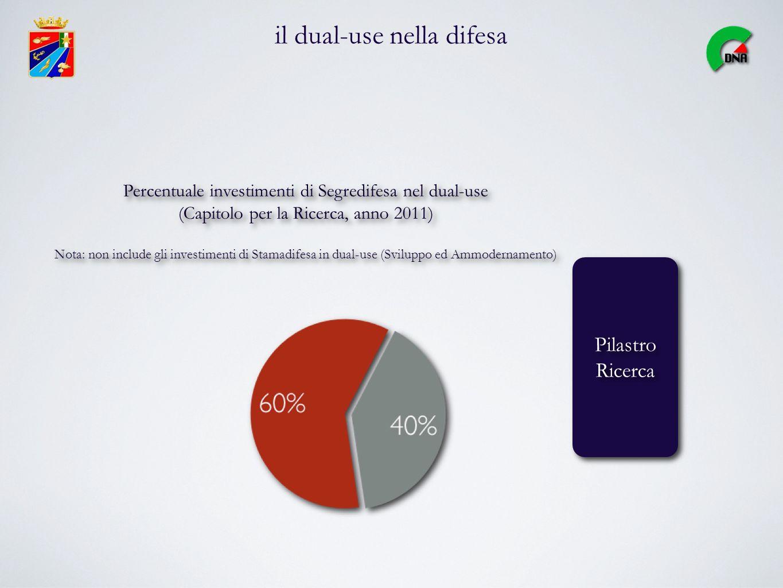 il dual-use nella difesa Pilastro Ricerca Pilastro Ricerca Percentuale investimenti di Segredifesa nel dual-use (Capitolo per la Ricerca, anno 2011) Nota: non include gli investimenti di Stamadifesa in dual-use (Sviluppo ed Ammodernamento) Percentuale investimenti di Segredifesa nel dual-use (Capitolo per la Ricerca, anno 2011) Nota: non include gli investimenti di Stamadifesa in dual-use (Sviluppo ed Ammodernamento)