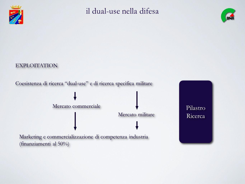 il dual-use nella difesa Pilastro Ricerca Pilastro Ricerca Coesistenza di ricerca dual-use e di ricerca specifica militare Mercato commerciale Mercato militare EXPLOITATION Marketing e commercializzazione di competenza industria (finanziamenti al 50%)