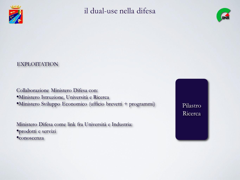 il dual-use nella difesa Pilastro Ricerca Pilastro Ricerca Collaborazione Ministero Difesa con: Ministero Istruzione, Università e Ricerca Ministero S