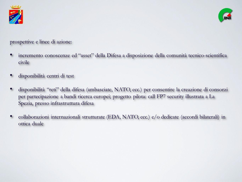 prospettive e linee di azione: incremento conoscenze ed asset della Difesa a disposizione della comunità tecnico-scientifica civile disponibilità centri di test disponibilità reti della difesa (ambasciate, NATO, ecc.) per consentire la creazione di consorzi per partecipazione a bandi ricerca europei; progetto pilota: call FP7 security illustrata a La Spezia, presso infrastruttura difesa collaborazioni internazionali strutturate (EDA, NATO, ecc.) e/o dedicate (accordi bilaterali) in ottica duale prospettive e linee di azione: incremento conoscenze ed asset della Difesa a disposizione della comunità tecnico-scientifica civile disponibilità centri di test disponibilità reti della difesa (ambasciate, NATO, ecc.) per consentire la creazione di consorzi per partecipazione a bandi ricerca europei; progetto pilota: call FP7 security illustrata a La Spezia, presso infrastruttura difesa collaborazioni internazionali strutturate (EDA, NATO, ecc.) e/o dedicate (accordi bilaterali) in ottica duale