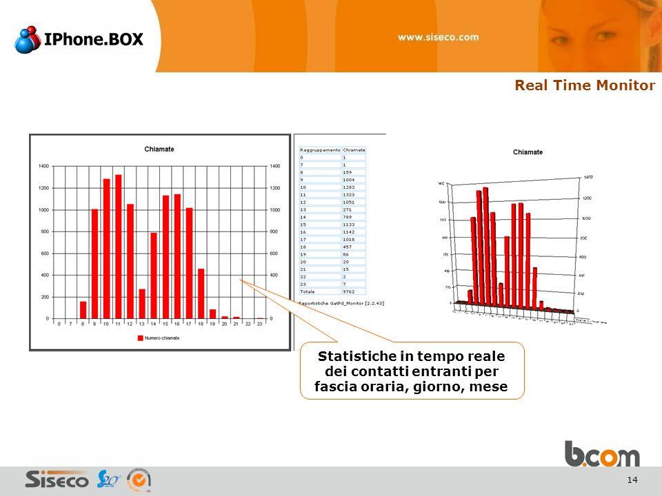 14 Statistiche in tempo reale dei contatti entranti per fascia oraria, giorno, mese Real Time Monitor