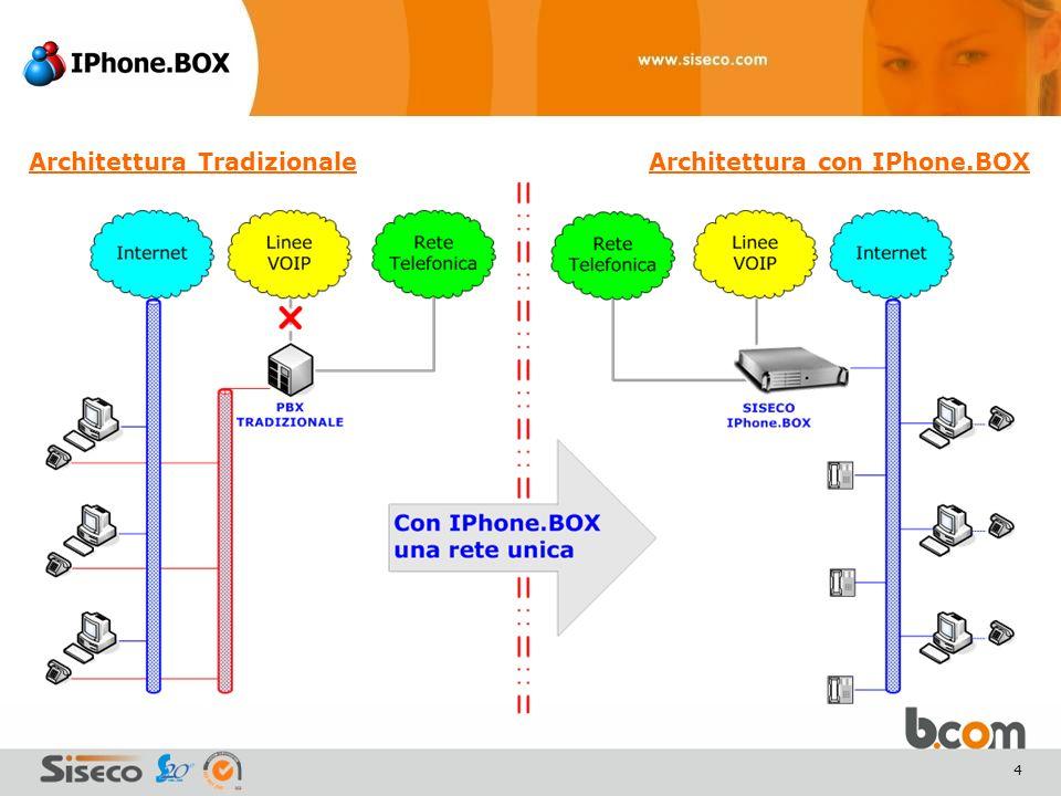 4 Architettura TradizionaleArchitettura con IPhone.BOX