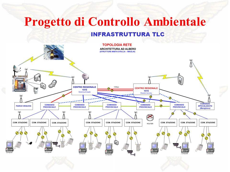 INFRASTRUTTURA TLC Progetto di Controllo Ambientale