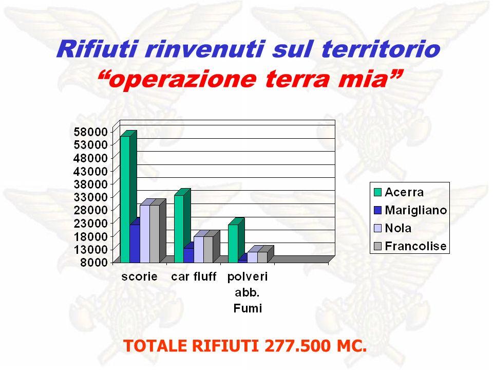 Rifiuti rinvenuti sul territorio operazione terra mia TOTALE RIFIUTI 277.500 MC.