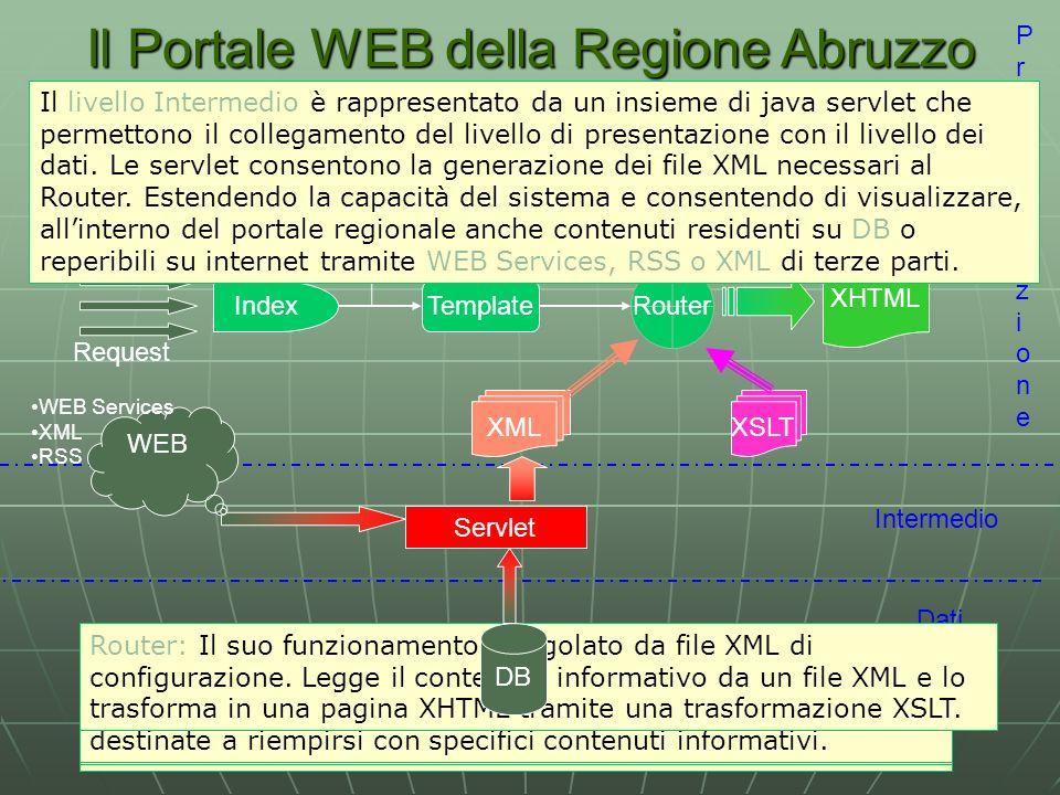 Il Portale WEB della Regione Abruzzo Aspetti tecnologici PresentazionePresentazione Intermedio Dati IndexTemplate Router Il livello di presentazione costituisce l interfaccia utente dell applicazione Web.