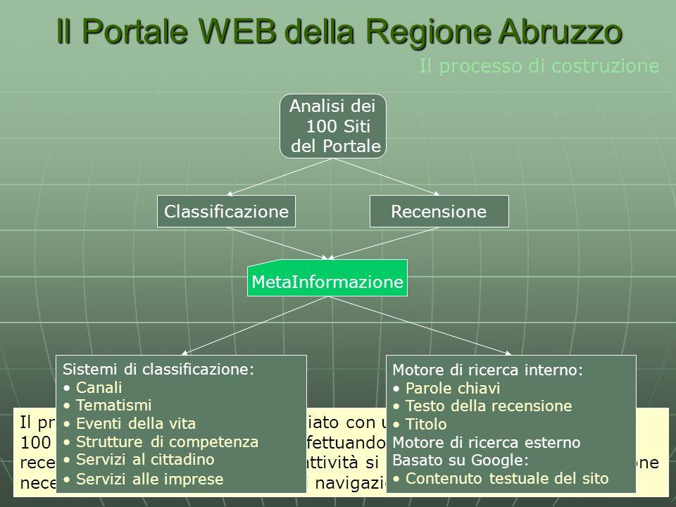 Il Portale WEB della Regione Abruzzo Il processo di costruzione Analisi dei 100 Siti del Portale ClassificazioneRecensione Il processo di costruzione si è avviato con una attenta analisi degli oltre 100 siti costituenti il portale ed effettuando unopera di classificazione e recensione degli stessi.