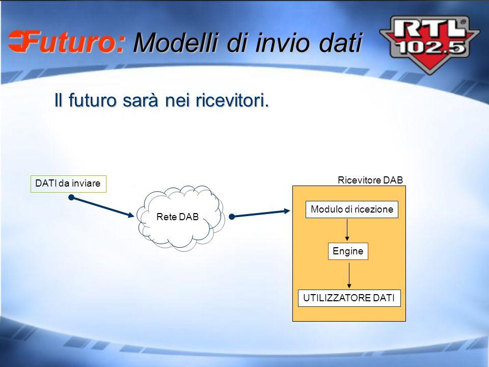 Il futuro sarà nei ricevitori. Futuro: Modelli di invio dati Futuro: Modelli di invio dati DATI da inviare Engine UTILIZZATORE DATI Modulo di ricezion