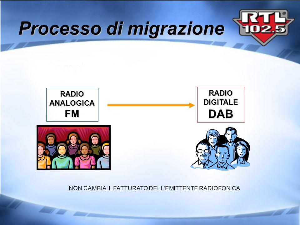 Processo di migrazione RADIOANALOGICAFM RADIODIGITALEDAB NON CAMBIA IL FATTURATO DELLEMITTENTE RADIOFONICA