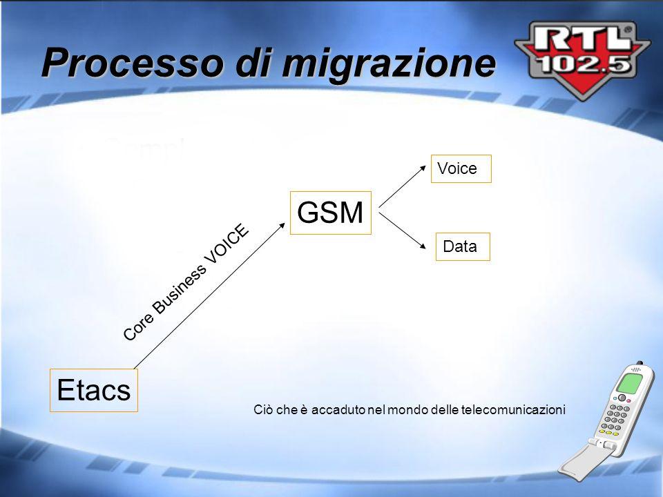 Etacs GSM Core Business VOICE Voice Data Processo di migrazione Ciò che è accaduto nel mondo delle telecomunicazioni