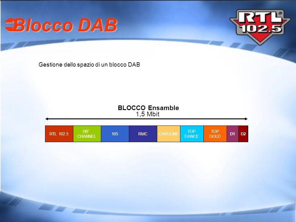 CAROLINE Blocco DAB Blocco DAB RTL 102.5 HIT CHANNEL TOP GOLD 105D2D1 TOP DANCE 1,5 Mbit BLOCCO Ensamble RMC Gestione dello spazio di un blocco DAB