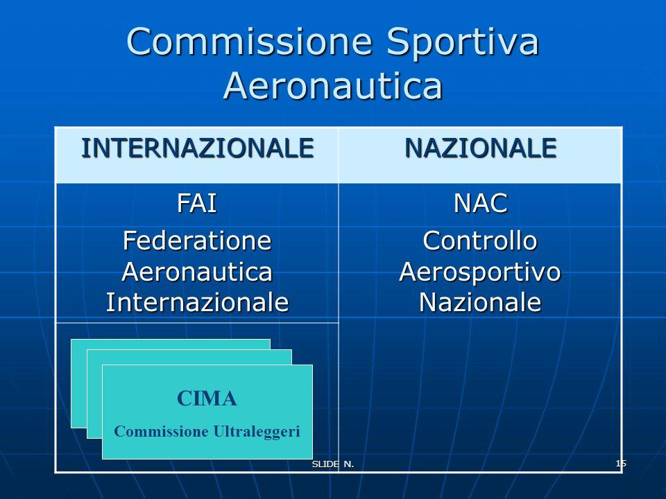 SLIDE N.14 COMPITI DELLA FAI Svolgere e promuovere le seguenti attività: - Pallone - Aviazione Generale - Aliante - Elicottero - Paracadutismo - Aerom