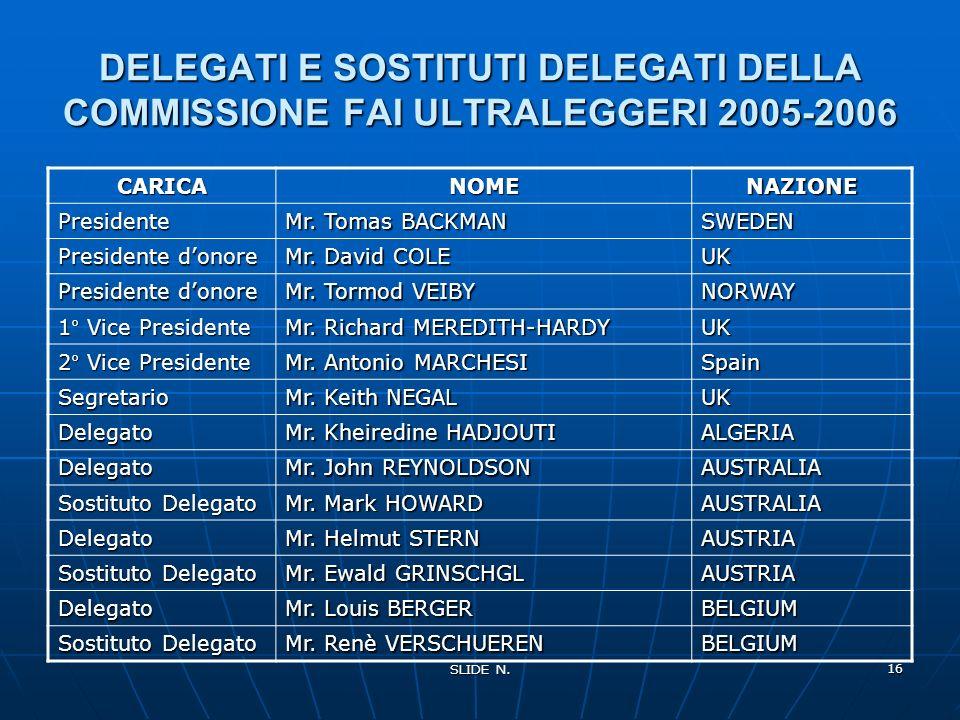 SLIDE N. 15 Commissione Sportiva Aeronautica INTERNAZIONALENAZIONALE FAI Federatione Aeronautica Internazionale NAC Controllo Aerosportivo Nazionale C