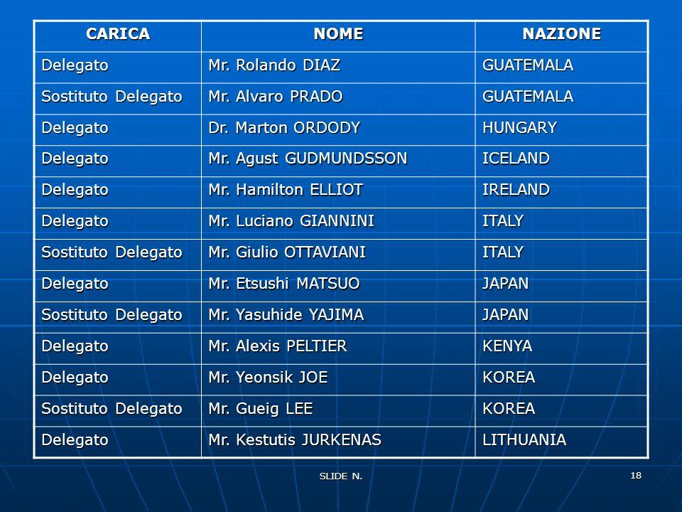 SLIDE N. 17 CARICANOMENAZIONE Delegato Mr. Gustavo ALBRECHT BRAZIL Sostituto Delegato Mr. Josè DE SOUZA LIMA BRAZIL Delegato Mr. Maoseng SONG CHINA (P