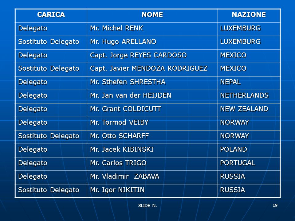SLIDE N. 18 CARICANOMENAZIONE Delegato Mr. Rolando DIAZ GUATEMALA Sostituto Delegato Mr. Alvaro PRADO GUATEMALA Delegato Dr. Marton ORDODY HUNGARY Del