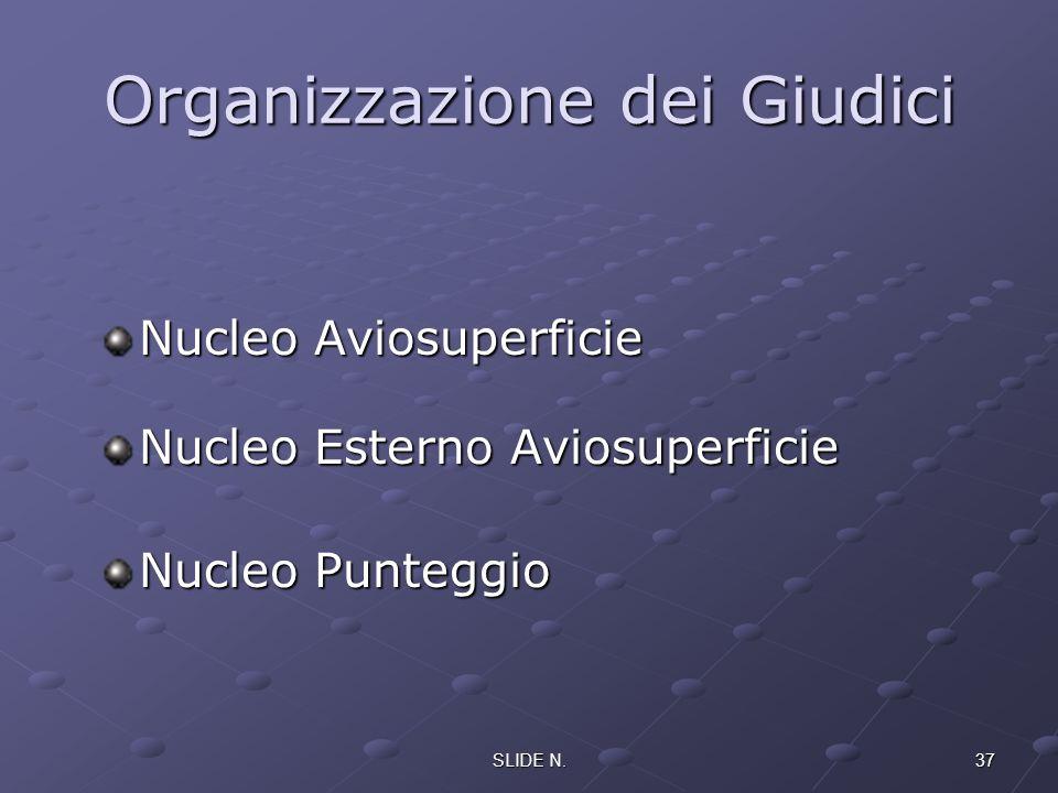 36SLIDE N. STRUTTURA DELLO STAFF DEL CAMPIONATO Annesso 2 Sez. 10 Organizzazione Generale -Direttore dellOrganizzazione -Direttore alla Sicurezza -Add