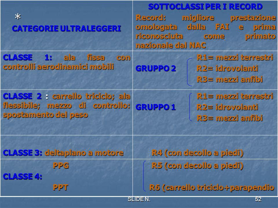 SLIDE N.51 DEFINIZIONE DI PARAPENDIO A MOTORE CON DECOLLO/ATTERRAGGIO A PIEDI: CON DECOLLO/ATTERRAGGIO A PIEDI: # PPG: Powered paraglider Ala senza st