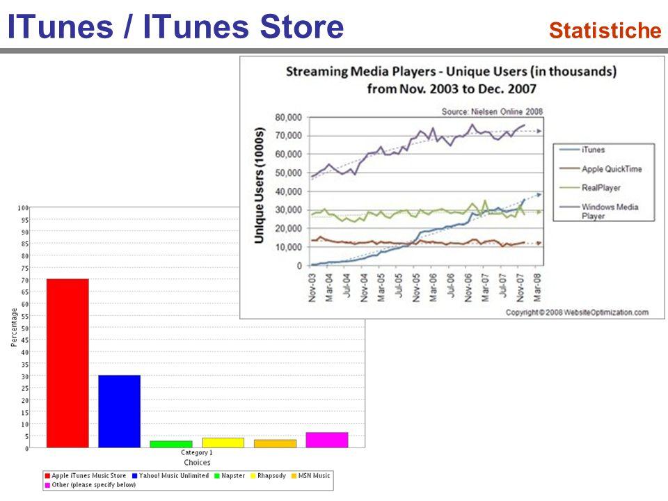 ITunes / ITunes Store Statistiche