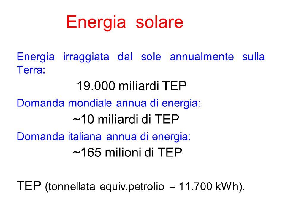 Energia irraggiata dal sole annualmente sulla Terra: 19.000 miliardi TEP Domanda mondiale annua di energia: ~10 miliardi di TEP Domanda italiana annua