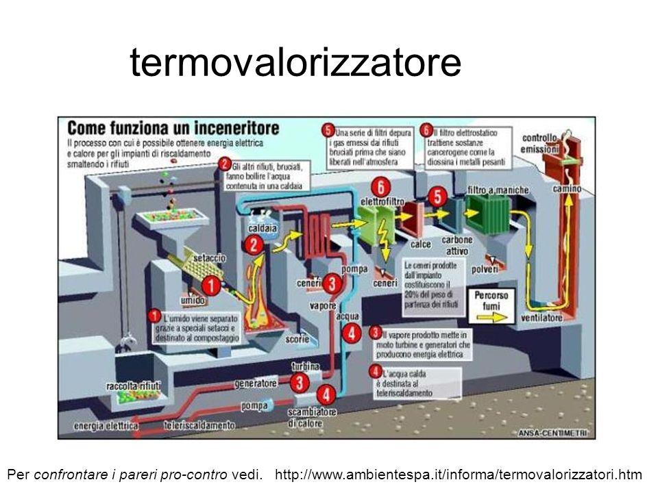 termovalorizzatore Per confrontare i pareri pro-contro vedi. http://www.ambientespa.it/informa/termovalorizzatori.htm