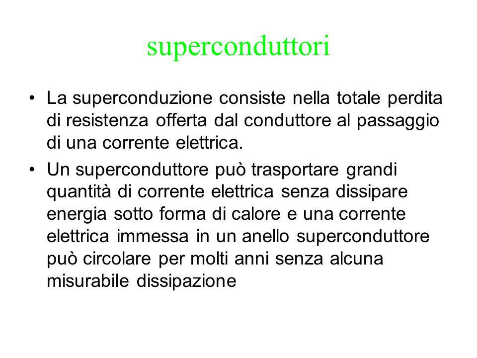 superconduttori La superconduzione consiste nella totale perdita di resistenza offerta dal conduttore al passaggio di una corrente elettrica. Un super
