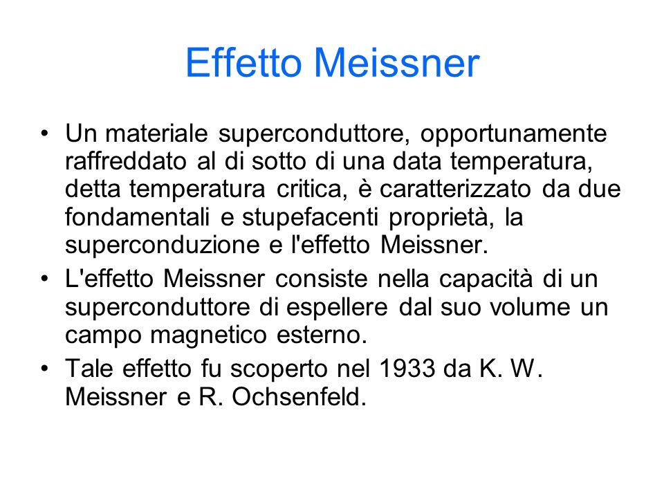 Effetto Meissner Un materiale superconduttore, opportunamente raffreddato al di sotto di una data temperatura, detta temperatura critica, è caratteriz