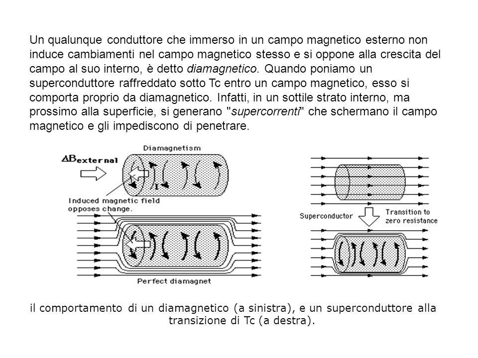 Un qualunque conduttore che immerso in un campo magnetico esterno non induce cambiamenti nel campo magnetico stesso e si oppone alla crescita del camp