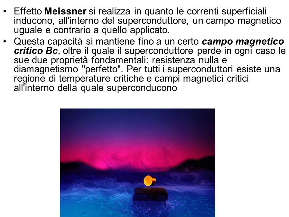 Effetto Meissner si realizza in quanto le correnti superficiali inducono, all'interno del superconduttore, un campo magnetico uguale e contrario a que