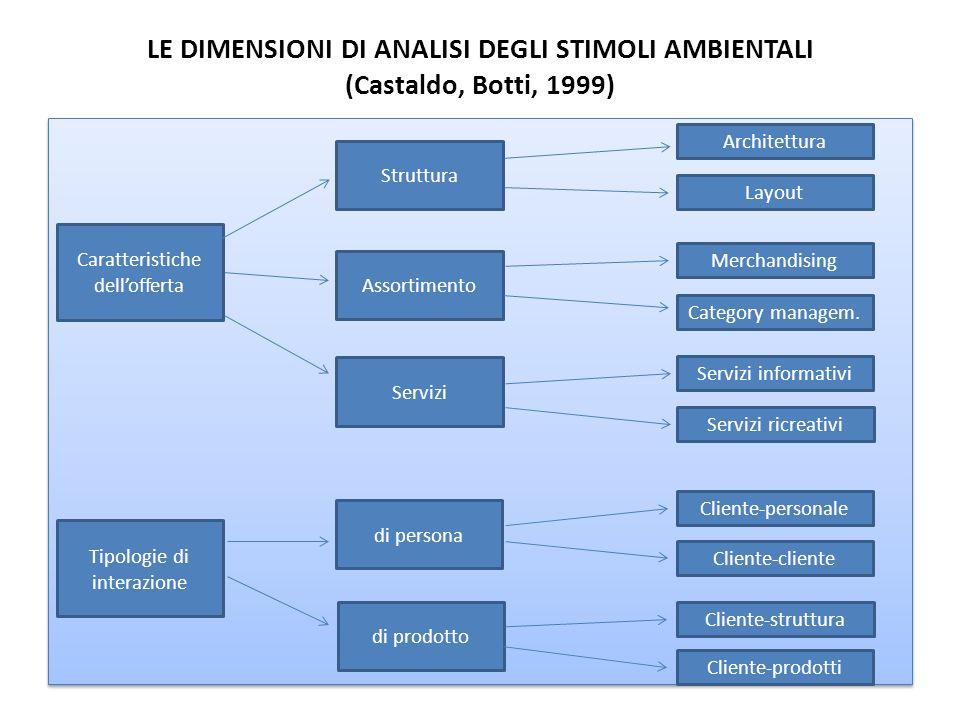 LE DIMENSIONI DI ANALISI DEGLI STIMOLI AMBIENTALI (Castaldo, Botti, 1999) Caratteristiche dellofferta Tipologie di interazione Struttura Assortimento