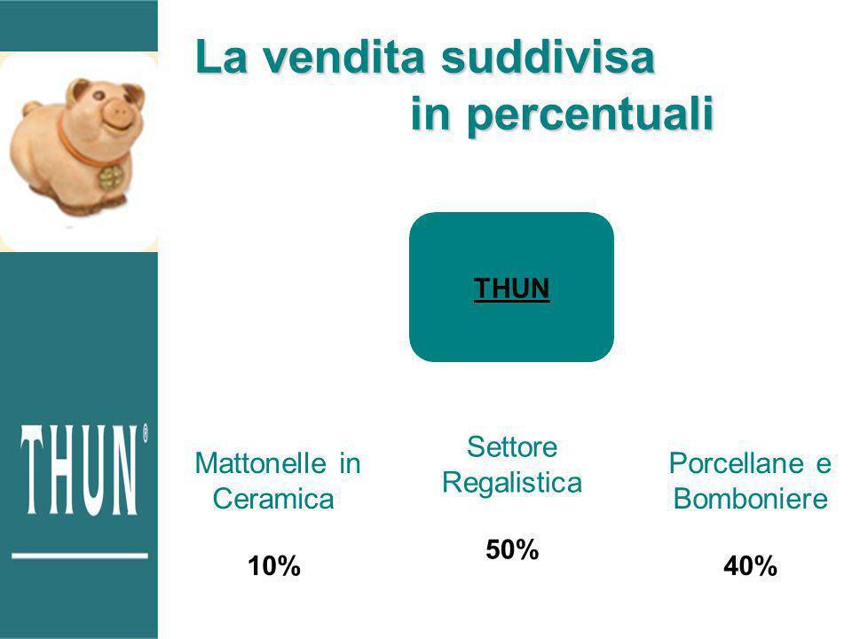 La vendita suddivisa in percentuali THUN Mattonelle in Ceramica 10% Settore Regalistica 50% Porcellane e Bomboniere 40%
