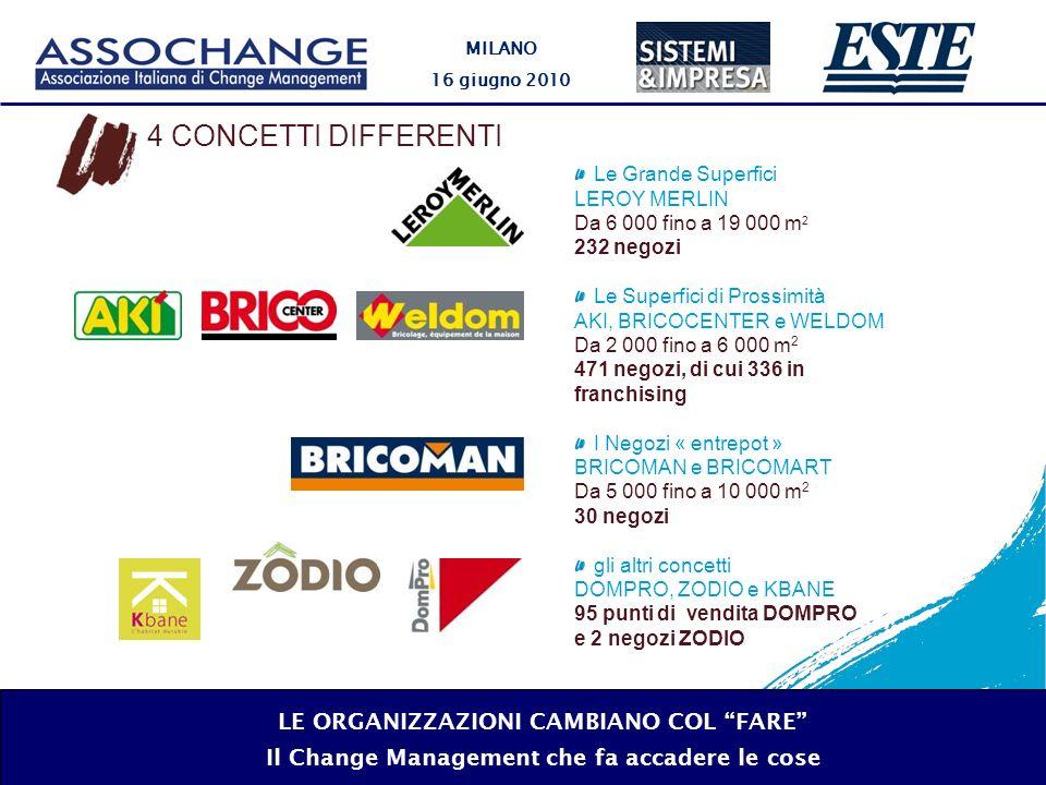 MILANO 16 giugno 2010 LE ORGANIZZAZIONI CAMBIANO COL FARE Il Change Management che fa accadere le cose 2009 LINTEGRAZIONE tra LEROY MERLIN ITALIA e CASTORAMA ITALIA