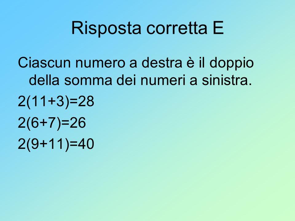 Risposta corretta E Ciascun numero a destra è il doppio della somma dei numeri a sinistra. 2(11+3)=28 2(6+7)=26 2(9+11)=40