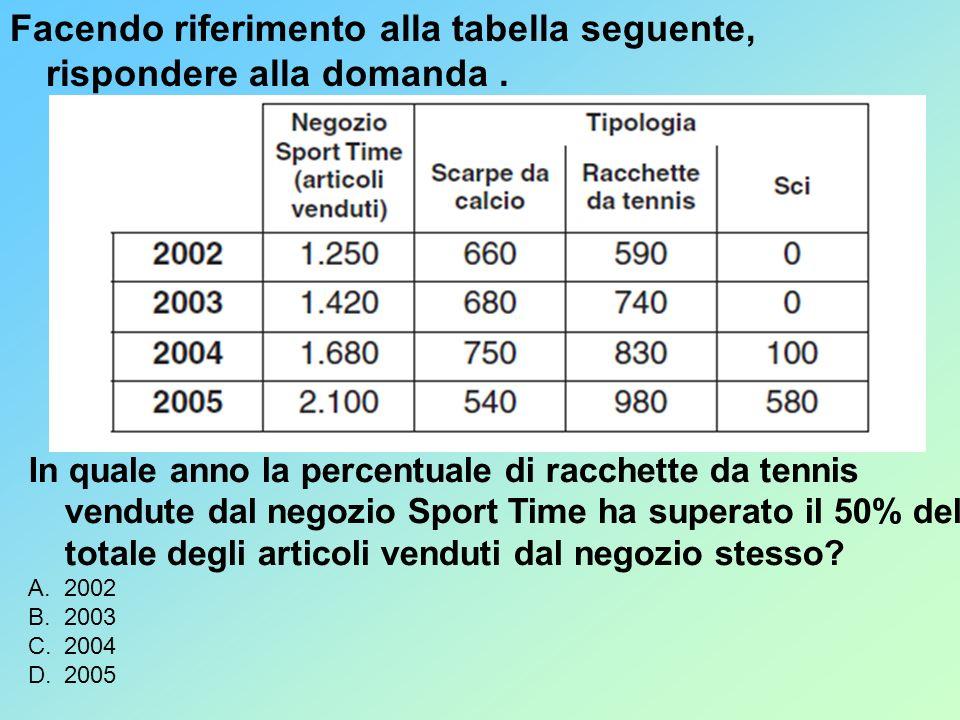 Facendo riferimento alla tabella seguente, rispondere alla domanda. In quale anno la percentuale di racchette da tennis vendute dal negozio Sport Time