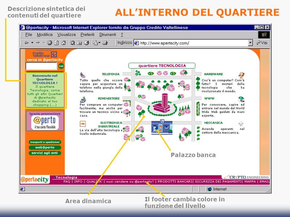 Il footer cambia colore in funzione del livello Descrizione sintetica dei contenuti del quartiere Area dinamica Palazzo banca ALLINTERNO DEL QUARTIERE