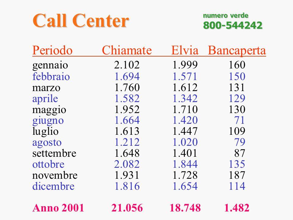 Call Center PeriodoChiamateElviaBancaperta gennaio 2.1021.999160 febbraio 1.6941.571150 marzo1.7601.612131 aprile1.5821.342129 maggio1.9521.710130 giu