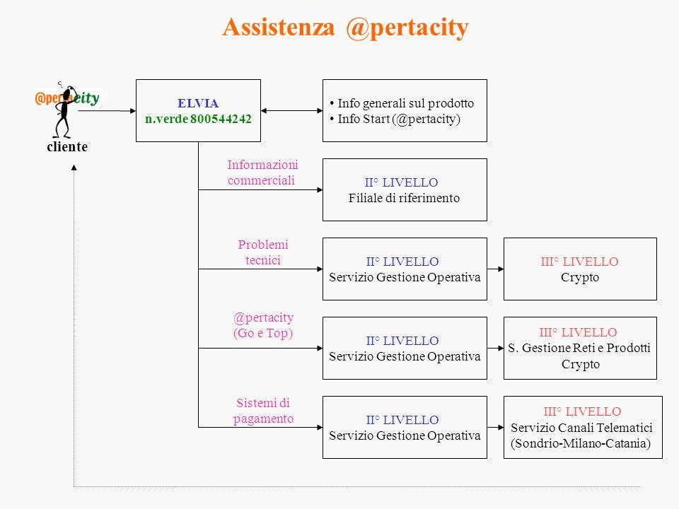 Assistenza @pertacity cliente ELVIA n.verde 800544242 Info generali sul prodotto Info Start (@pertacity) II° LIVELLO Filiale di riferimento II° LIVELL