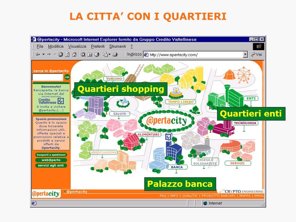 Quartieri shopping Quartieri enti Palazzo banca LA CITTA CON I QUARTIERI
