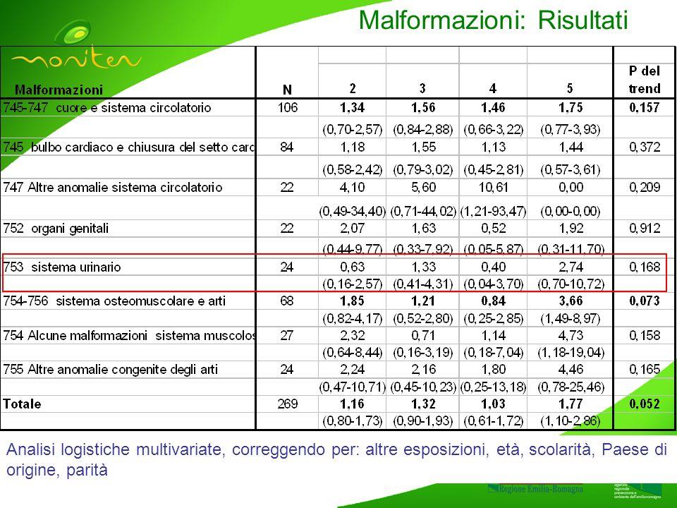 Malformazioni: Risultati Analisi logistiche multivariate, correggendo per: altre esposizioni, età, scolarità, Paese di origine, parità