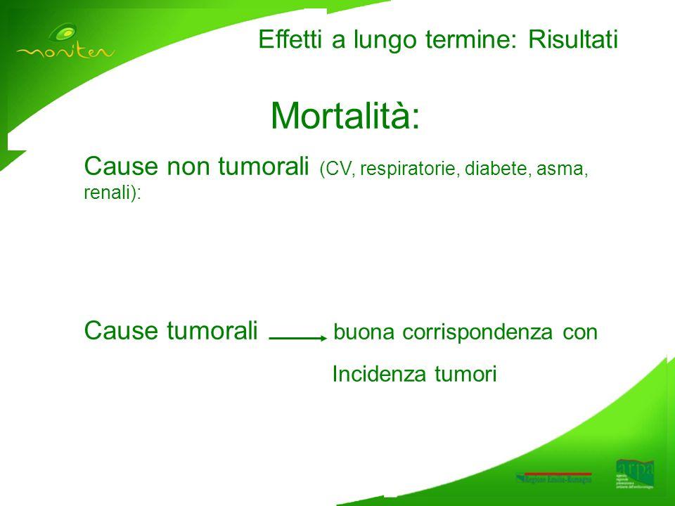 Effetti a lungo termine: Risultati Mortalità: Cause non tumorali (CV, respiratorie, diabete, asma, renali): Cause tumorali buona corrispondenza con Incidenza tumori