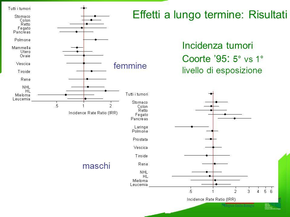 Incidenza tumori Coorte 95 : 5° vs 1° livello di esposizione femmine maschi Effetti a lungo termine: Risultati