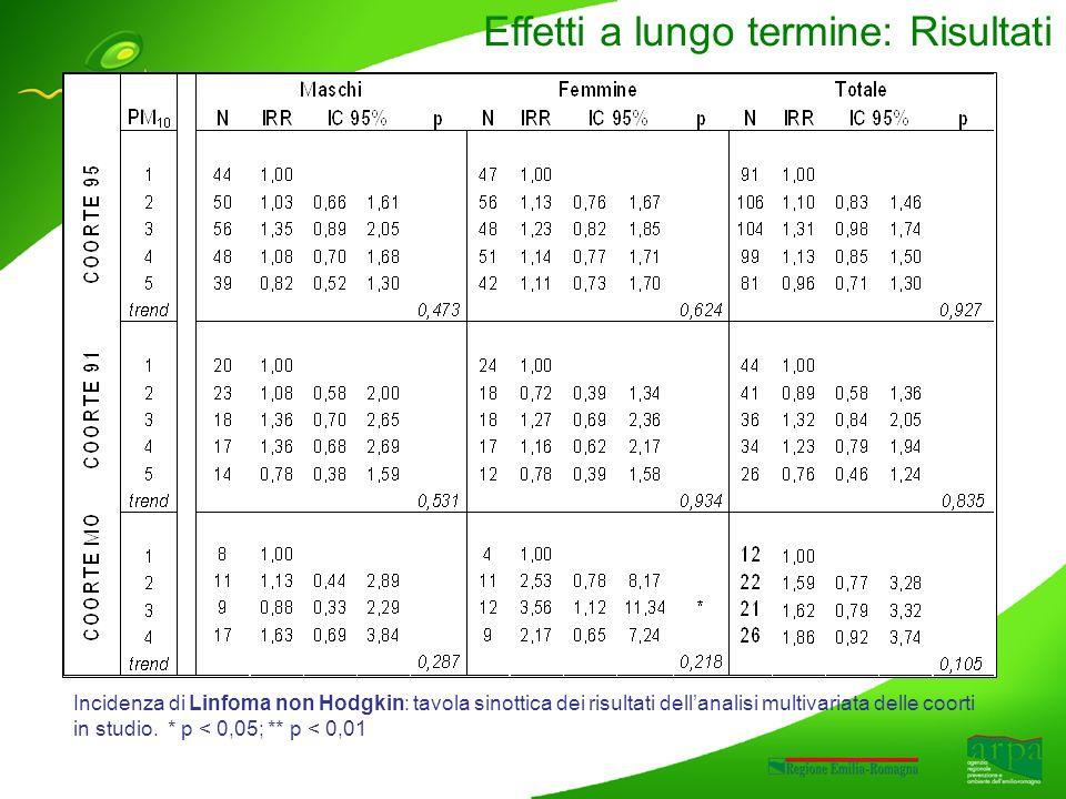 Incidenza di Linfoma non Hodgkin: tavola sinottica dei risultati dellanalisi multivariata delle coorti in studio.