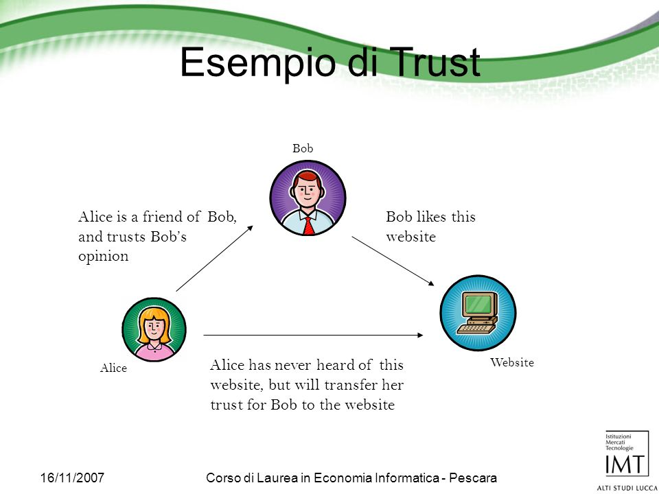 16/11/2007Corso di Laurea in Economia Informatica - Pescara Alice is a friend of Bob, and trusts Bobs opinion Bob likes this website Alice has never heard of this website, but will transfer her trust for Bob to the website Alice Bob Website Esempio di Trust