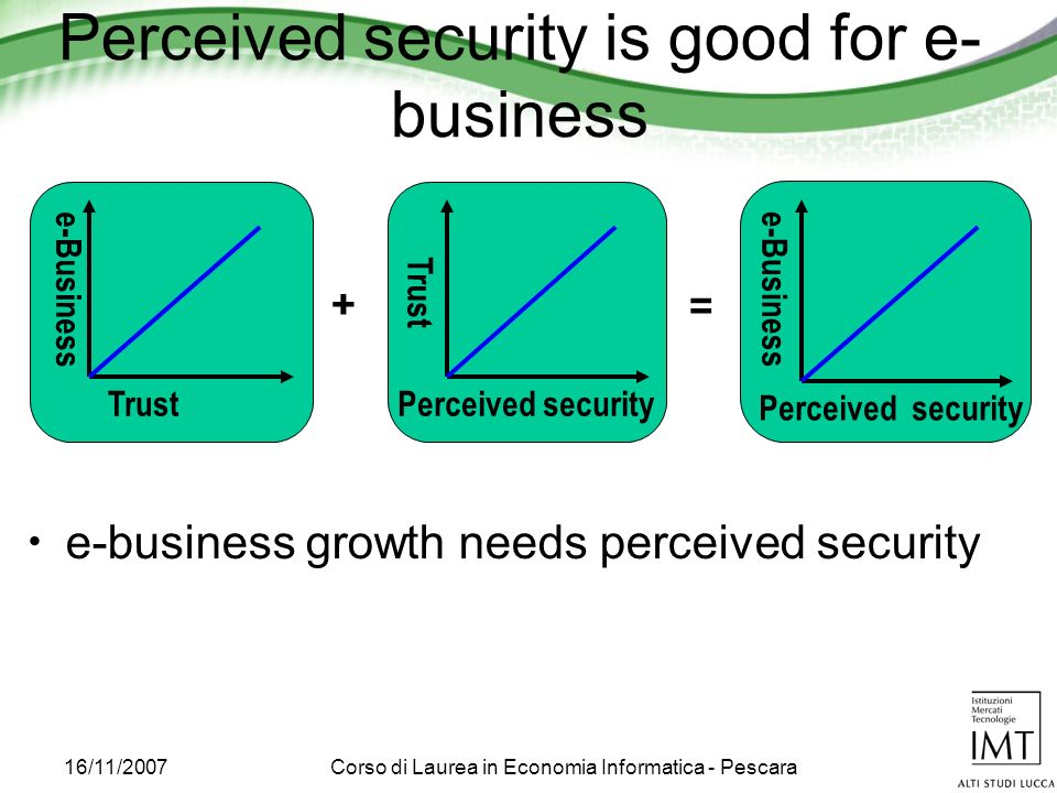 16/11/2007Corso di Laurea in Economia Informatica - Pescara Perceived security is good for e- business Trust e-Business + Perceived security Trust = Perceived security e-Business e-business growth needs perceived security