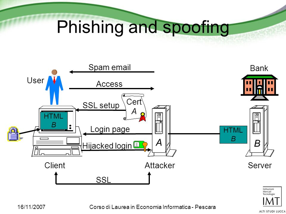 16/11/2007Corso di Laurea in Economia Informatica - Pescara Phishing and spoofing B ClientAttackerServer Spam email Access HTML B Login page A SSL Cert A SSL setup User Hijacked login Bank
