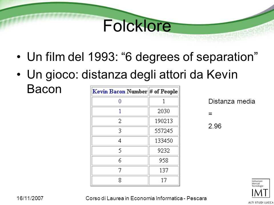 16/11/2007Corso di Laurea in Economia Informatica - Pescara Folcklore Un film del 1993: 6 degrees of separation Un gioco: distanza degli attori da Kevin Bacon Distanza media = 2.96