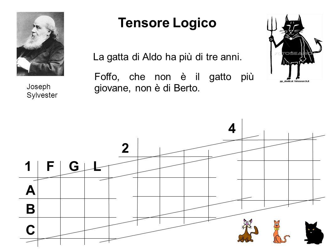 FGL A B C 1 2 4 Joseph Sylvester La gatta di Aldo ha più di tre anni. Tensore Logico Foffo, che non è il gatto più giovane, non è di Berto.