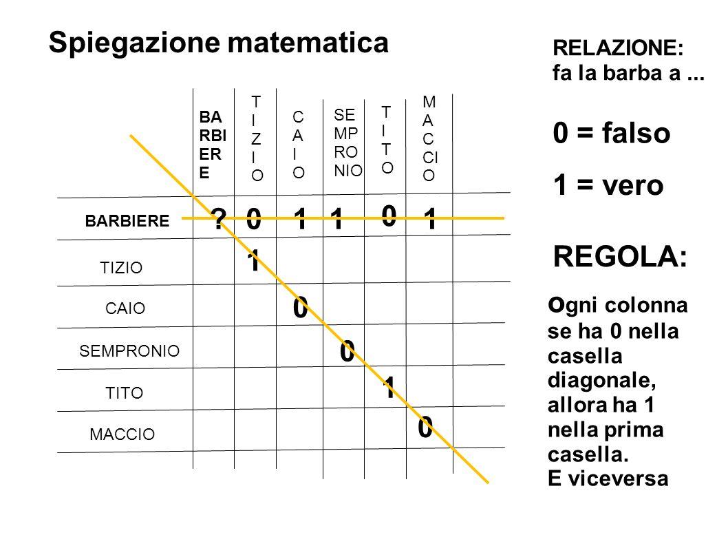 Spiegazione matematica TIZIO CAIO SEMPRONIO TITO MACCIO BARBIERE TIZIOTIZIO CAIOCAIO SE MP RO NIO TITOTITO M A C CI O 1 11 1 1 0 0 0 0 0 RELAZIONE: fa