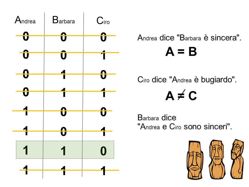 B arbara A ndrea C iro 0 0 0 1 0 0 0 1 0 1 1 0 0 0 1 1 0 1 0 1 1 1 1 A ndrea dice