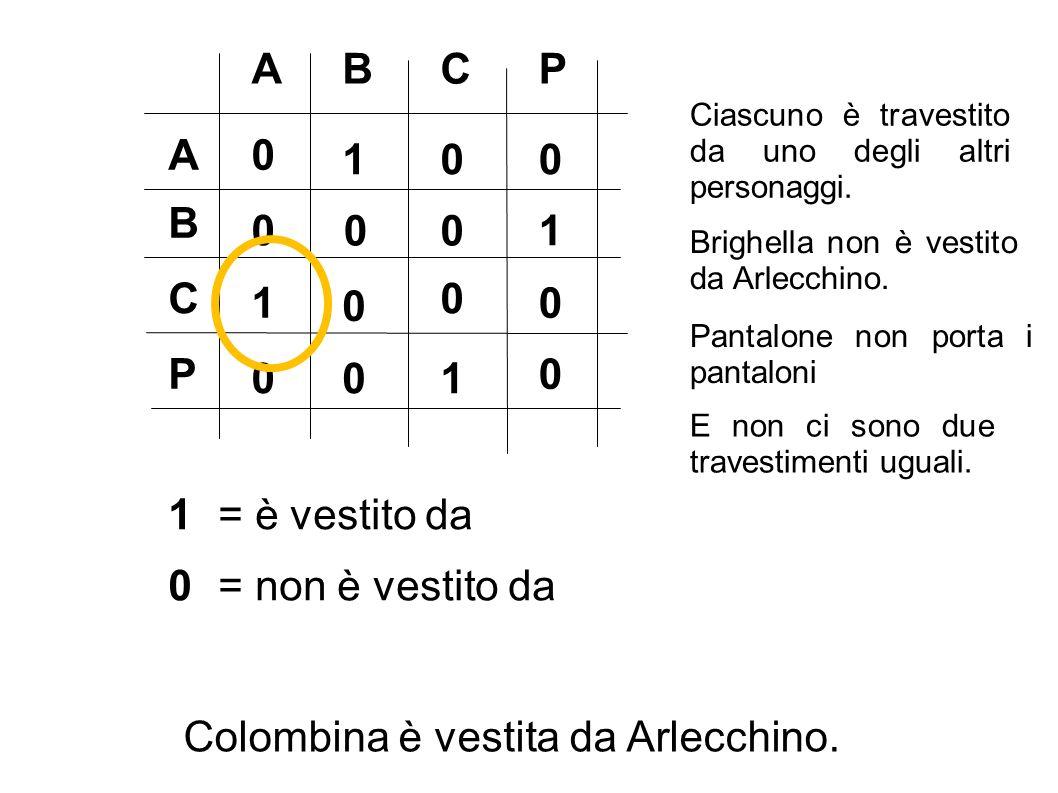 ABCP A B C P 1 = è vestito da 0 = non è vestito da Ciascuno è travestito da uno degli altri personaggi. 0 0 0 0 E non ci sono due travestimenti uguali