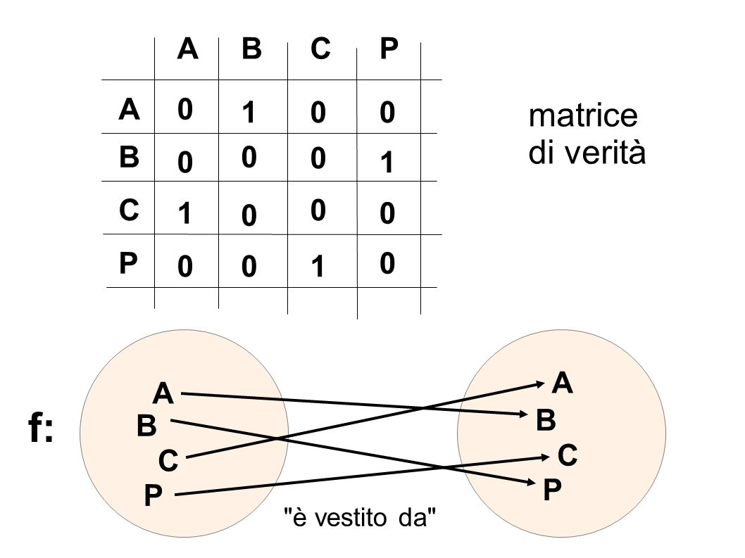 ABCP A B C P 0 0 0 0 0 0 1 10 0 0 1 0 0 10 matrice di verità A B P C A B P C