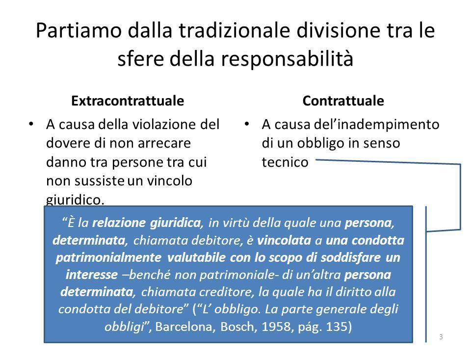 Partiamo dalla tradizionale divisione tra le sfere della responsabilità Extracontrattuale A causa della violazione del dovere di non arrecare danno tra persone tra cui non sussiste un vincolo giuridico.